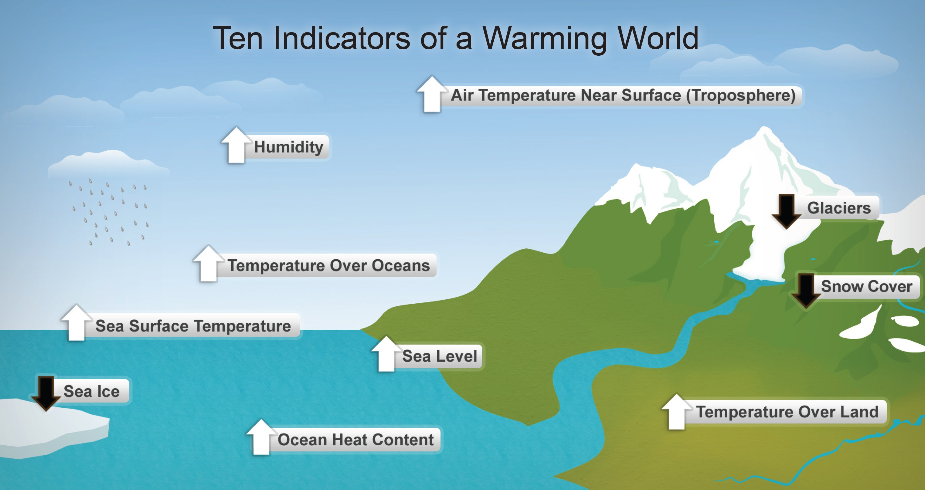 Human Impacts on Cold Environments | A Level Geography Revision