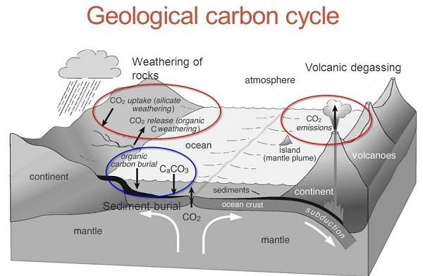 Geological Carbon Cycles