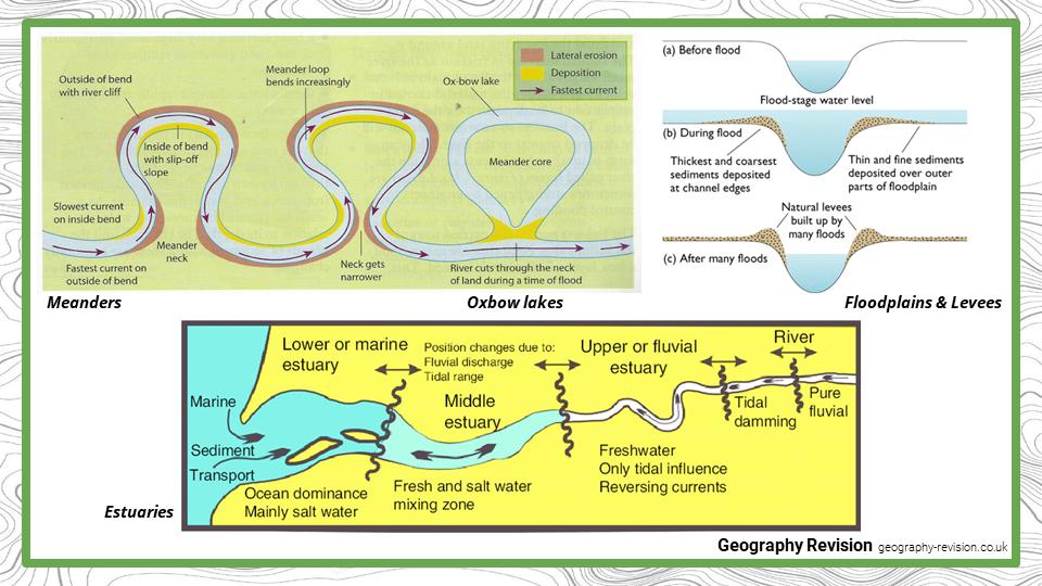 River Landscapes in the UK - Presentation 2